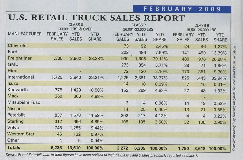 Статистика продаж грузовых автомобилей в США за февраль 2009 года. Фото 1