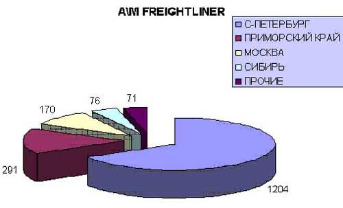 Ввоз в Россию американских тягачей с 2002 - по 2004 год.. Фото 1