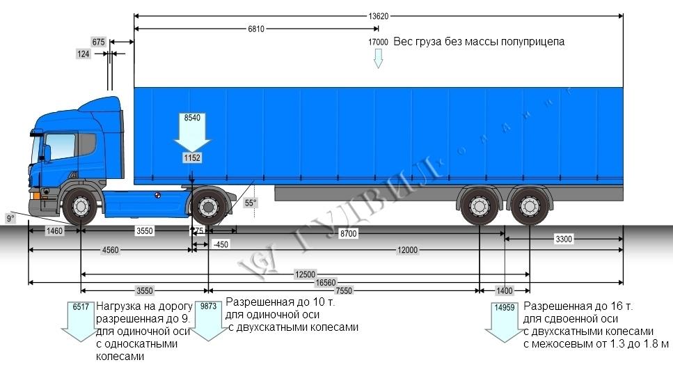 Схема распределения нагрузки на ось грузовых автомобилей